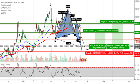 EURCAD: EURCAD - Potential Butterfly Pattern on H4 Chart