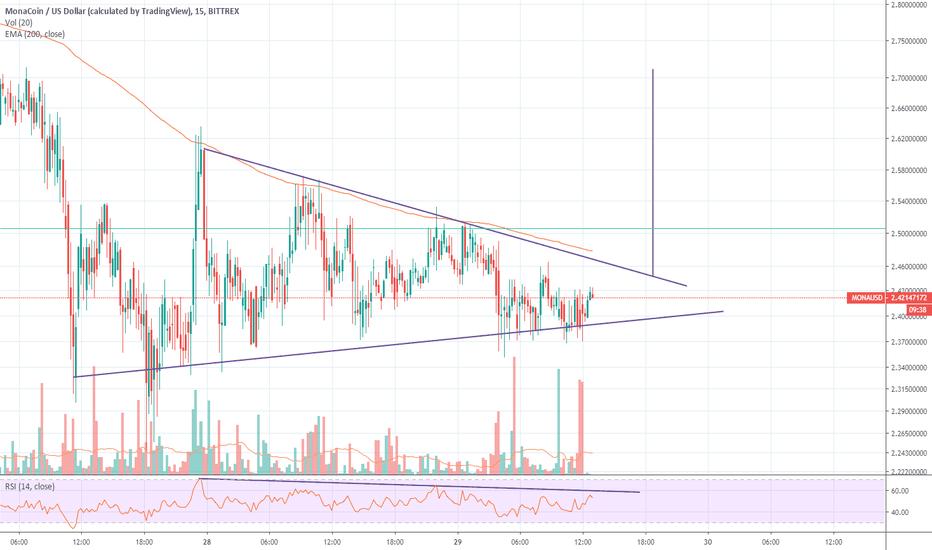 monacoin btc tradingview