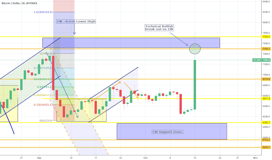BTCUSD: BTCUSD: 1W bearish formation broke. Wait for the candle closing.