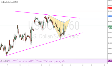 USDCHF: Possible Gartley Pattern