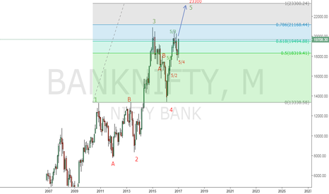 BANKNIFTY: BANK NIFTY HAS TO REACH 23300