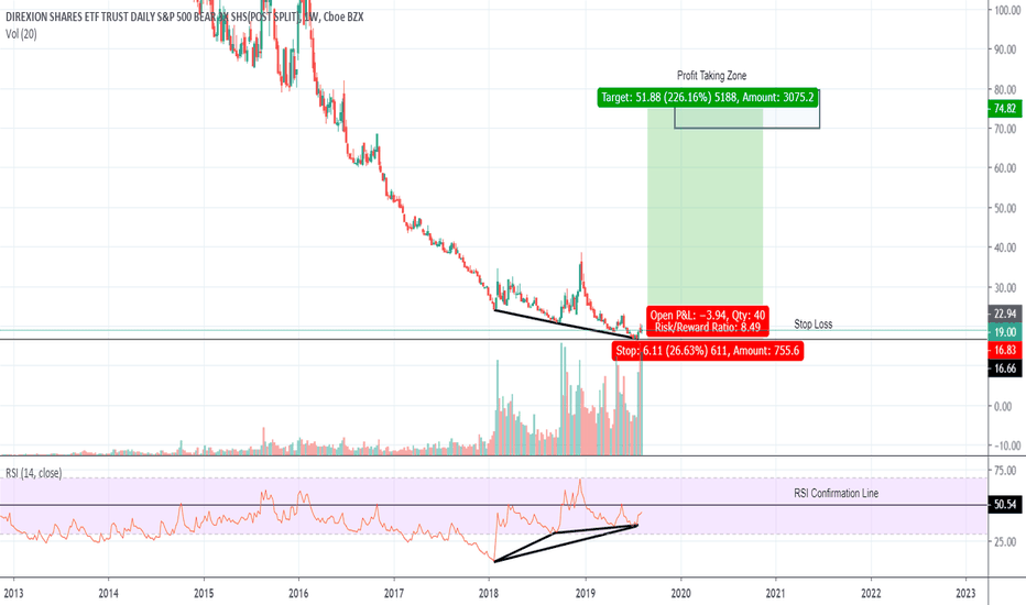 SPXS Stock Price and Chart — AMEX:SPXS — TradingView