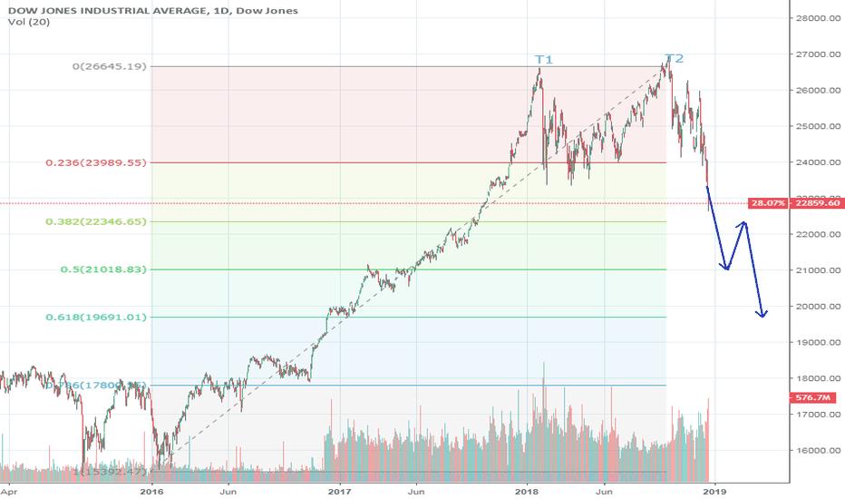 DJI: Dow Jones Double top