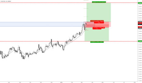 EURCAD: Adding a possible long position