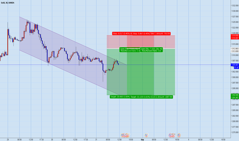 XAUUSD: Another sell on Gold till 1300