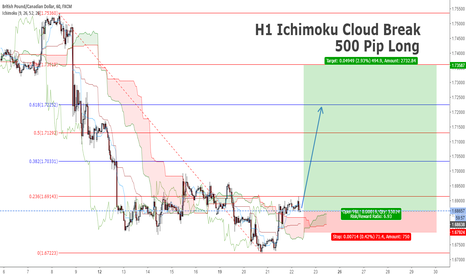 GBPCAD: GBPCAD H1 Ichimoku Cloud Break