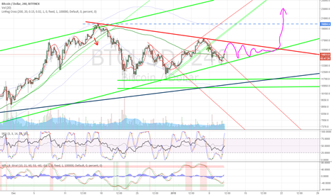 BTCUSD: The face of things to come
