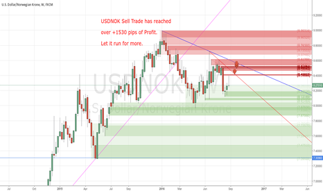 USDNOK: my Sell Trade over +1530 pips of Profit