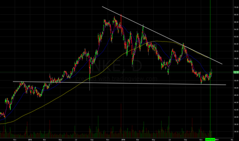 NKE: Long on NKE, beautiful triangle consolidation, great entry point