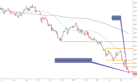 TRYJPY: The TRYJPY Continues to Weaken