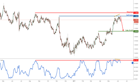 EURUSD: EURUSD Strategic View: Dropping perfectly from our selling area
