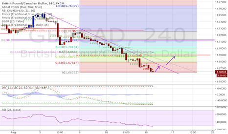 GBPCAD: Fib Theory for GBPCAD