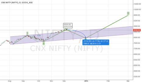 NIFTY: Elliot wave