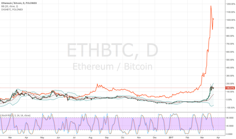 ETHBTC: Ethereum vs DASH comparison - Mindblowing fractal?