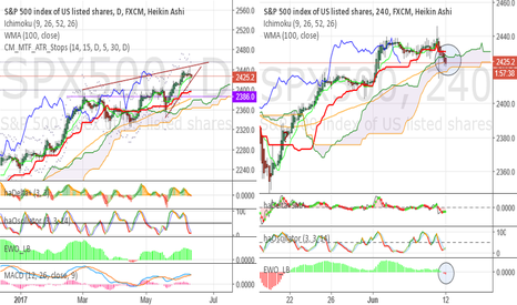 "SPX500: Problem with momentum. I don't believe in ""sector rotation"""