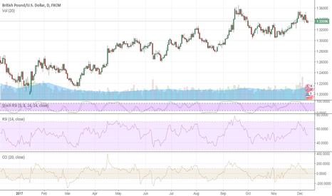GBPUSD: GBP: CPI sends signals to the BoE