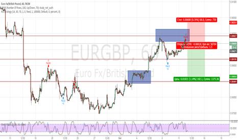 EURGBP: Еврофунт