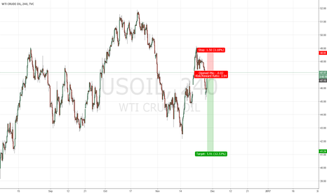 USOIL: Short this rude WTI Crude oil again.