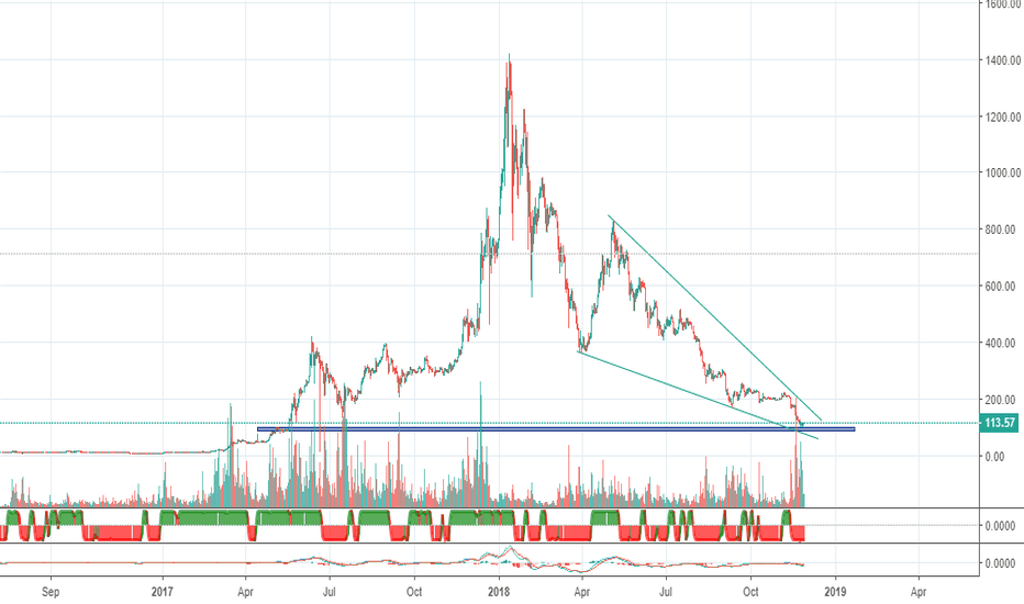 ETHUSD: ETHEREUM time to buy the end of bubble?