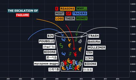 EURUSD: The Escalation Of Failure In Trading