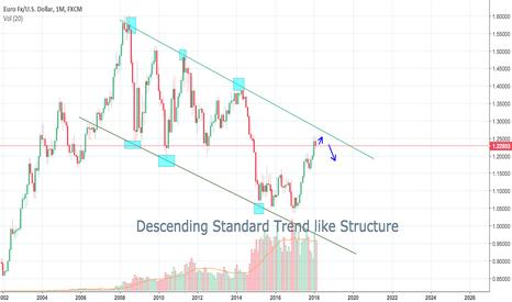 EURUSD: EUR/USD Descending trend line structure