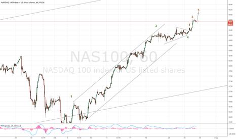 NAS100: Don't short just yet, Nasdaq at 6000 due today