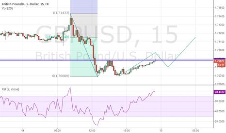 GBPUSD: GBPUSD 15min - Potential 2618 Long Intraday Trade