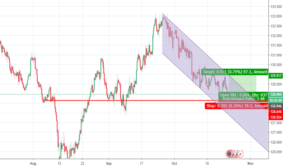 EURJPY: EURJPY LONG FROM HERE