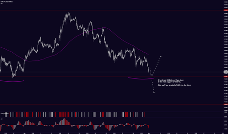 EURJPY: FNTP: EUR/JPY, 118.20 is the level (long/short)