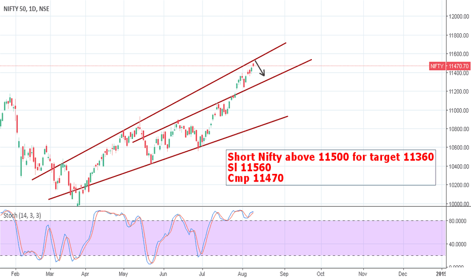 NIFTY: Nifty looking good to short