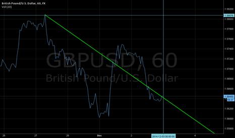 GBPUSD: GBP/USD Trend Chart