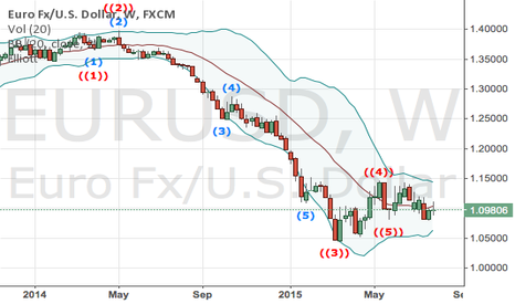EURUSD: downtrending is getting over