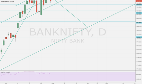 BANKNIFTY: Bank Nifty likely to go lower or roar its was towards 19400