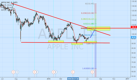 AAPL: APPLE LONG