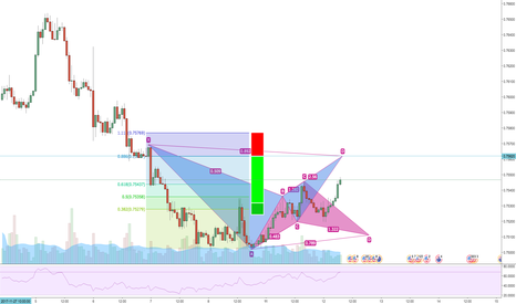 AUDUSD: AUDUSD Bear Bat 1hr