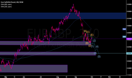 EURGBP: bearish wedge+ elliot wave
