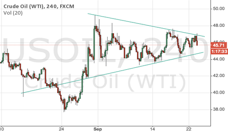 USOIL: Still in the wedge