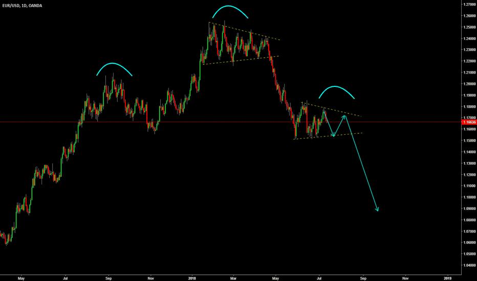 EURUSD: EURUSD correction before big fall ?