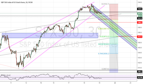 SPX500: SPX declining down my fork here....>>> 50% to around 1872