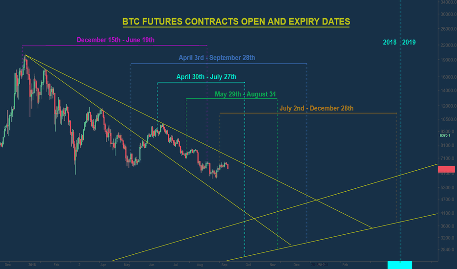 BTCUSD: BTC FUTURES CONTRACT AND EXPIRY DATES