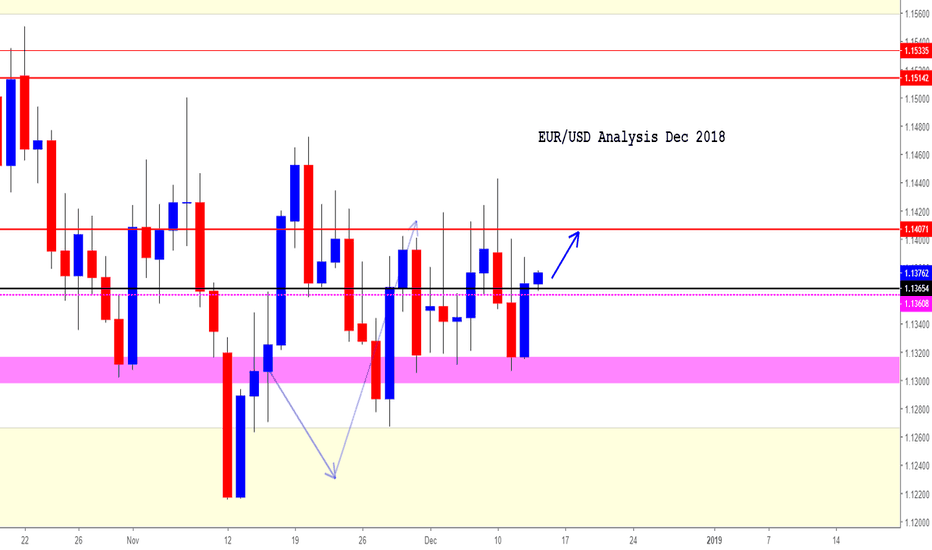 EURUSD: EUR/USD (*A quick swing UP is possible)