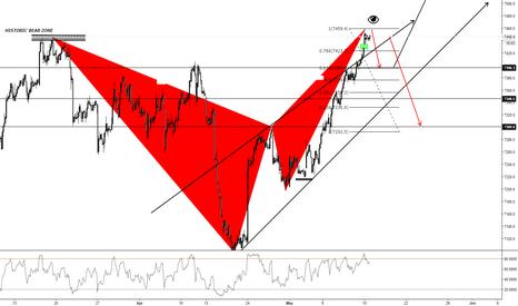 UKX: FTSE 100 (1H)
