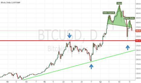 BTCUSD: BTC USD