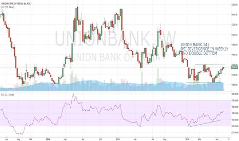 UNIONBANK: UNION BANK OF INDIA