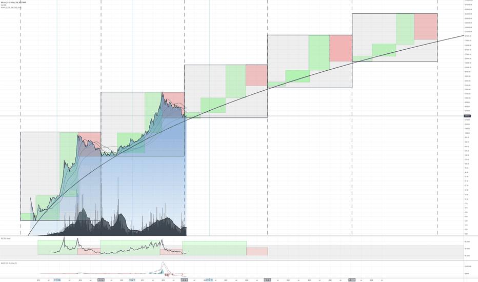 bitcoin piaci ciklus diagram