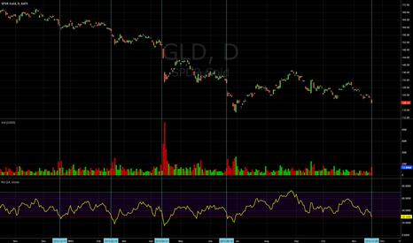 GLD: GLD when RSI near 30