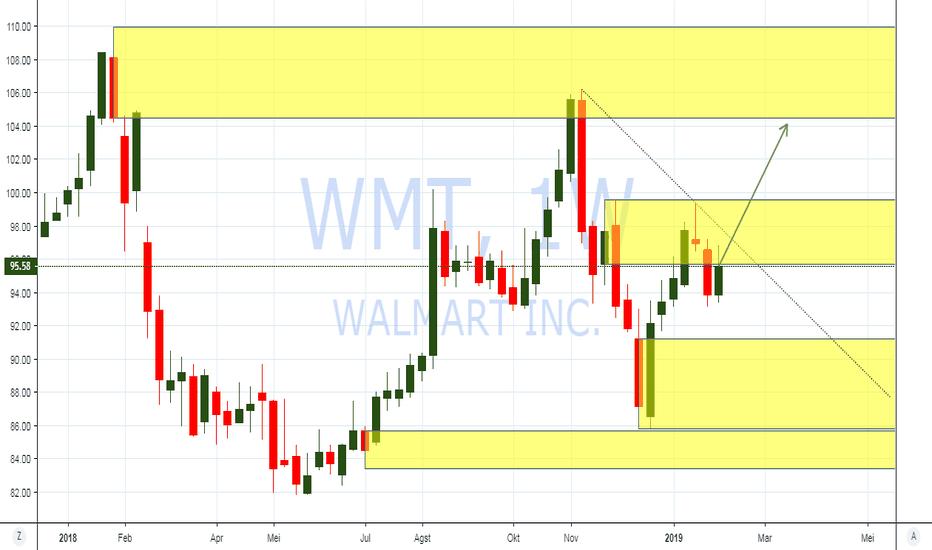 WMT: PIC Analysis : NYSE : Saham WalMart berpotensi melanjutkan Bull
