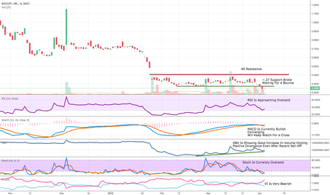 BIOC: BIOC Updated Chart