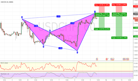 USDCHF: BEARISH SHARK PATTERN COMPLETED