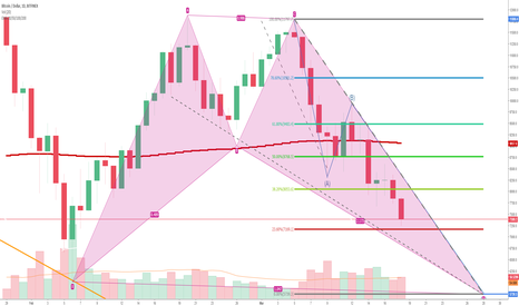 BTCUSD: The place of purchase is under $ 6,000